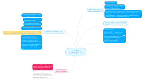 Mind Map: The history of psychology. Part 2