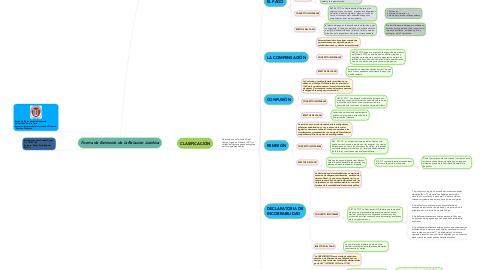 Mind Map: Forma de Extinción de la Relación Jurídica