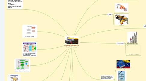 Mind Map: La Actividad Financiera del Estado Venezolano