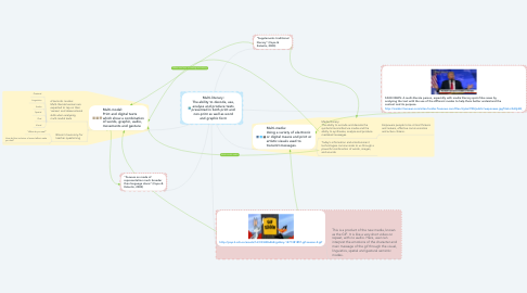 Mind Map: Multi-literacy: The ability to decode, use, analyse and produce texts presented in both print and non-print as well as word and graphic form