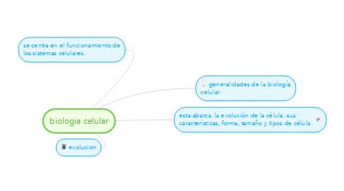 Mind Map: biologia celular