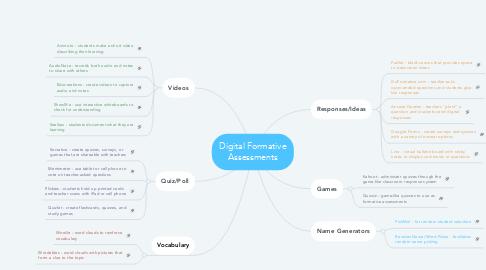 Mind Map: Digital Formative Assessments