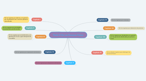 Mind Map: Titulo IV De Las Personas Físicas