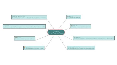 Mind Map: Título IV De las Personas Físicas.