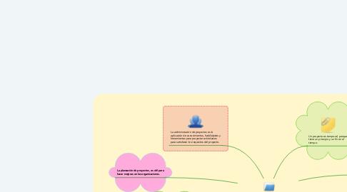 Mind Map: Planeación de Proyectos