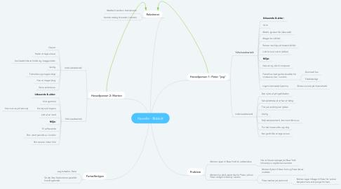 Mind Map: Novelle - @dskilt