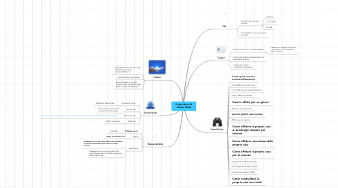 Mind Map: Project Brief #2