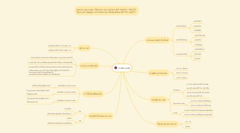 Mind Map: กรด-เบส