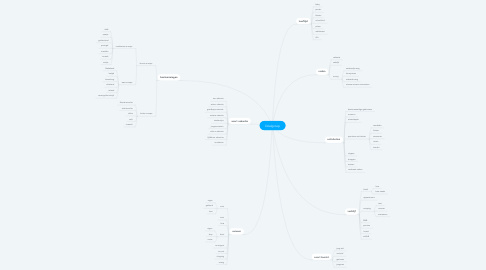 Mind Map: Doelgroep