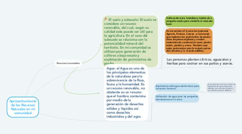 Mind Map: Aprovechamiento de los Recursos Naturales en mi comunidad