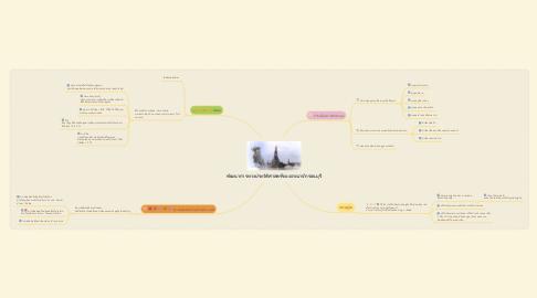 Mind Map: พัฒนาการทางประวัติศาสตร์ของอาณาจักรธนบุรี