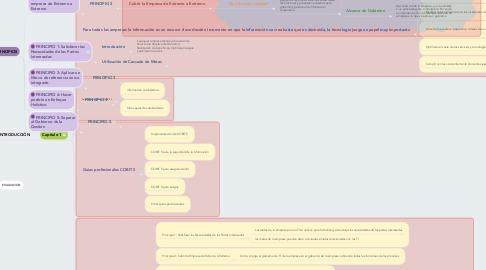Mind Map: COBIT 5