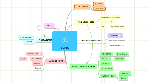 Mind Map: AAIPAD