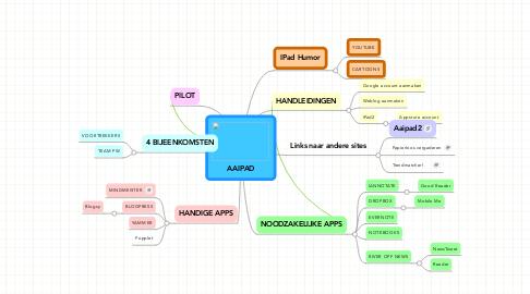 Mind Map: AAIPAD