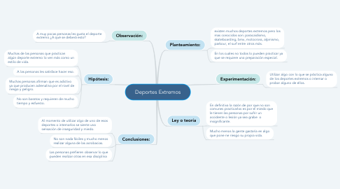 Mind Map: Deportes Extremos