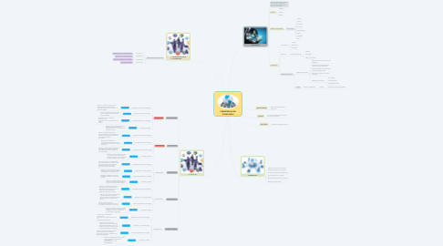 Mind Map: COMPETENCIAS EN TECNOLOGÍAS