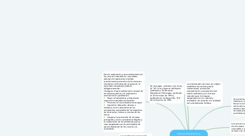 Mind Map: Aprovechamiento y conservación de los Recurso Naturales