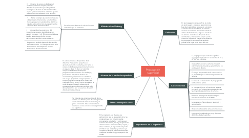 Mind Map: Propagación superficial