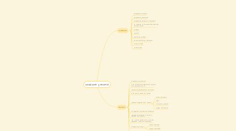 Mind Map: condiciones y recursos