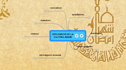 Mind Map: ESPLENDOR DE LACULTURA ÁRABE