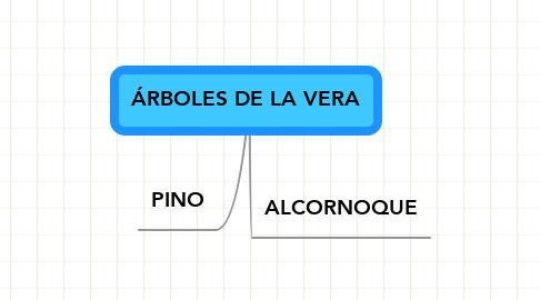Mind Map: ÁRBOLES DE LA VERA
