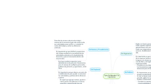 Mind Map: Tipos De Manuales Y Su Importancia