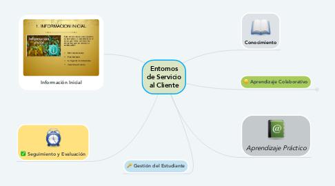 Mind Map: Entornos de Servicio al Cliente