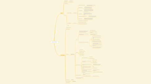 Mind Map: Iteration Mode