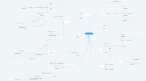 Mind Map: Personal electronics