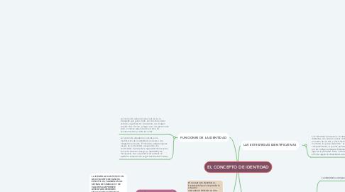 Mind Map: EL CONCEPTO DE IDENTIDAD