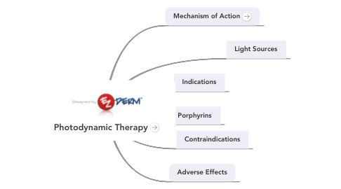Mind Map: Photodynamic Therapy