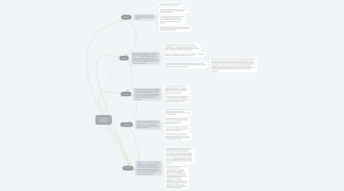 Mind Map: ADDIE MODEL