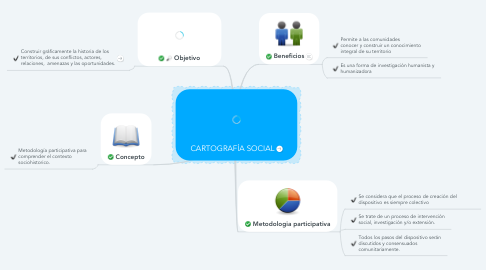 Mind Map: CARTOGRAFÍA SOCIAL