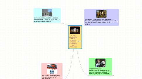 Mind Map: 2º EJE:EXCURSIÓNFIN DECURSO AMADRIDAPLICANDOLOAPRENDIDO
