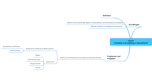"""Mind Map: Lösche """"Verbände und Lobbying in Deutschland"""""""