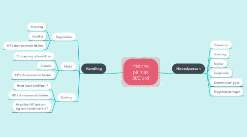 Mind Map: Historie på max 300 ord