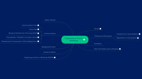 Mind Map: Organising an Event