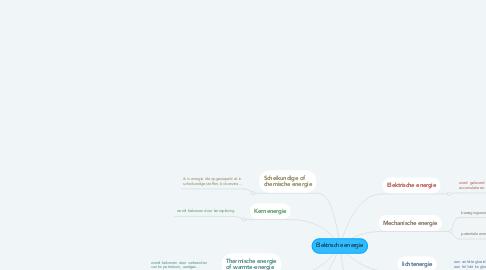 Mind Map: Elektrische energie
