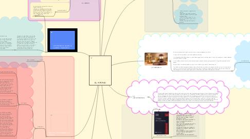 Mind Map: EL ATRASO