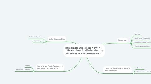 Mind Map: Rassismus: Wie erleben Zweit Generation- Ausländer den Rassismus in der Ostschweiz?