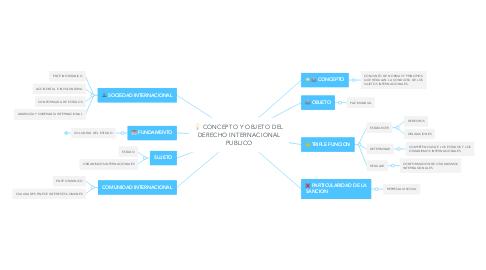 Mind Map: CONCEPTO Y OBJETO DEL DERECHO INTERNACIONAL PUBLICO