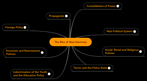 Mind Map: The Rise of Nazi Germany