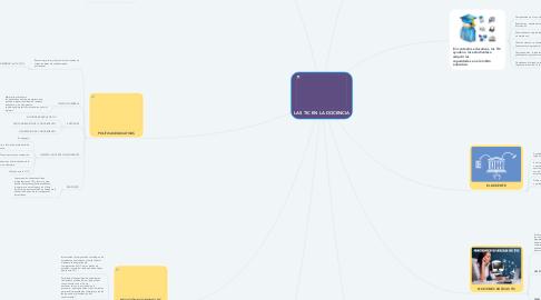 Mind Map: LAS TIC EN LA DOCENCIA