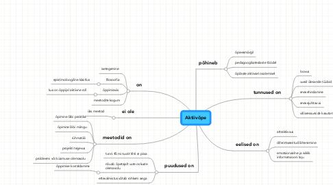 Mind Map: Aktiivõpe