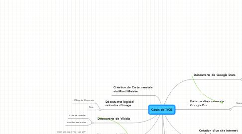 Mind Map: Cours de TICE