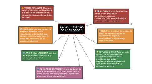 Mind Map: CARACTERISTICAS DE LA FILOSOFIA