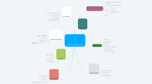 Mind Map: ETAPAS DE LA DIRECCION