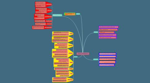 Mind Map: Chapter 1: Introduction of IT