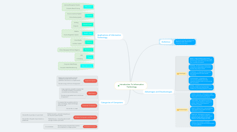 Mind Map: Introduction To Information Technology
