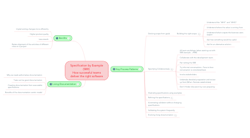 Mind Map: Specification by Example (SBE)  How successful teams deliver the right software